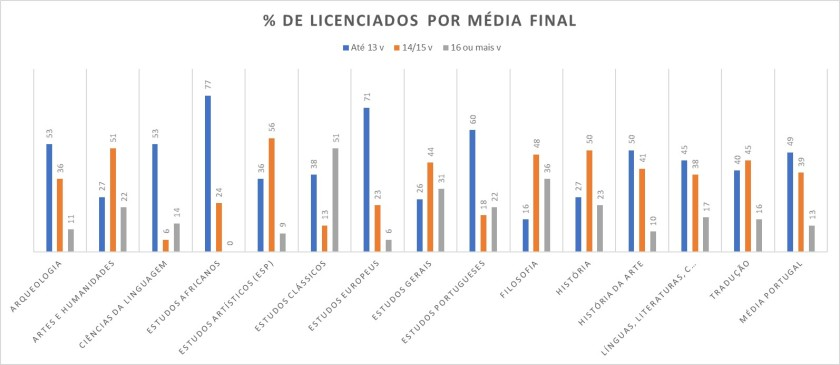 Grafico medias